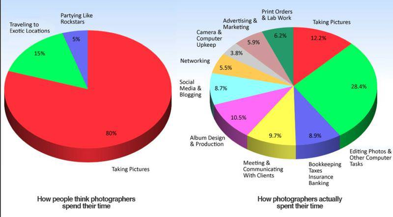 Photographer's Workload